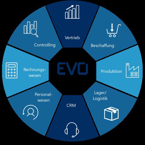 Das ERP-System für alle Geschäftsbereiche: von der Produktion bis zu Controlling, Vertrieb und Beschaffung